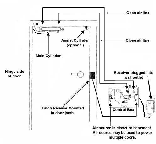 Handicap Residential Door Opener Instructions